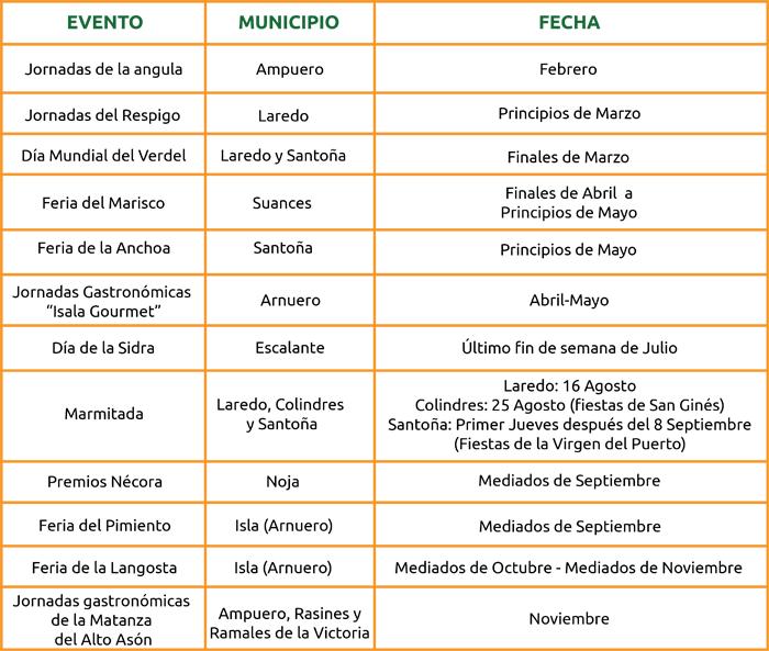 tabla-de-eventos-gastronomicos
