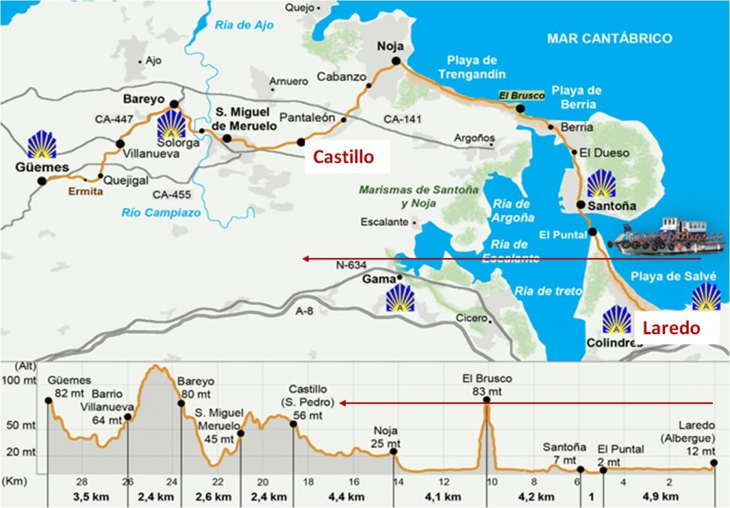 mapa Laredo-Castillo