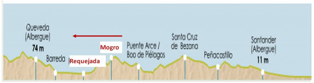 mapa Mogro-Requejada